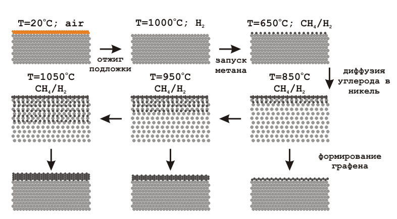 Synthesis technology of graphene film with a given number of layers